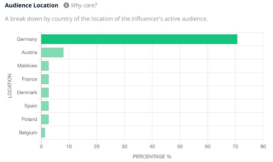 Audience-insights