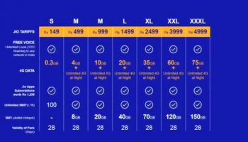 Reliance Jio Plan And Tariff Revealed With Unlimited Free Calling